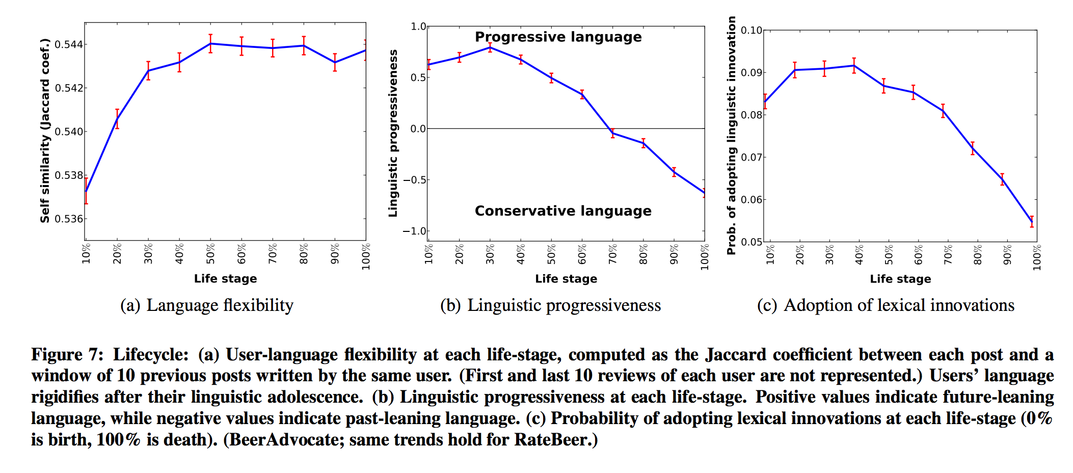 Measures of linguistic change